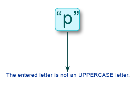 C Programming: Check whether a letter is uppercase or not