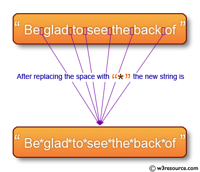 C Programming: Replace the spaces of a string with a specific character
