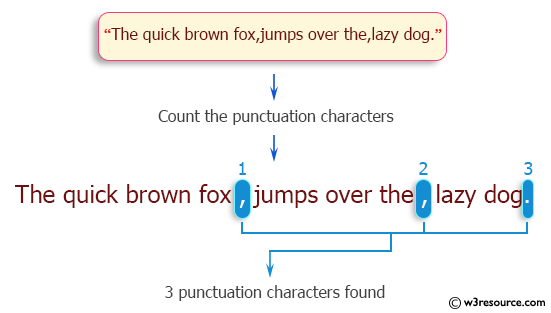 C Programming: Count the number of punctuation characters exists in a string