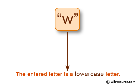 C Programming: Check whether a letter is lowercase or not