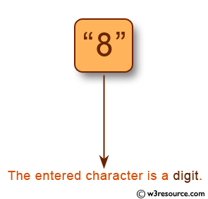 C Programming: Check whether a character is digit or not