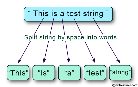 C exercises: Split string by space into words - w3resource