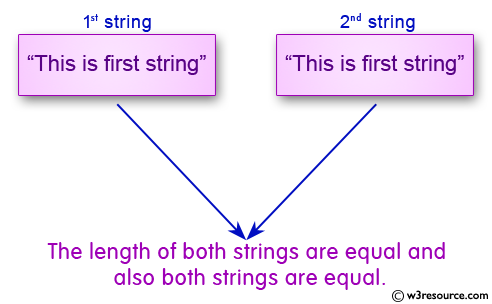 C Programming: Compare two string whether they are equal or not