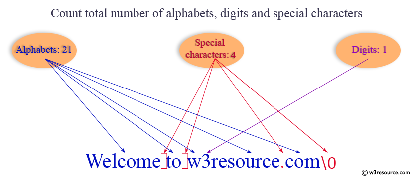 C exercises: Count total number of alphabets, digits and