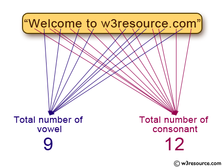 C Programming: Count total number of vowel or consonant