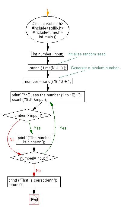 C exercises: Generate a random number - w3resource