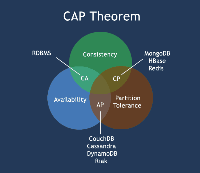 CAP Theorem - w3resource