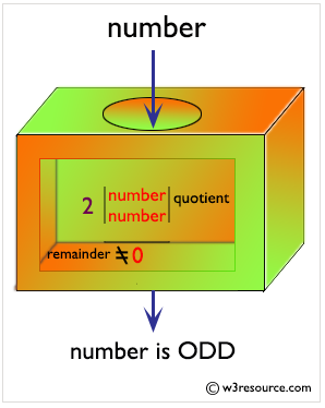 Calculating a Odd Numbers