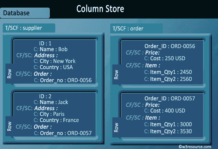 column value nosql data store