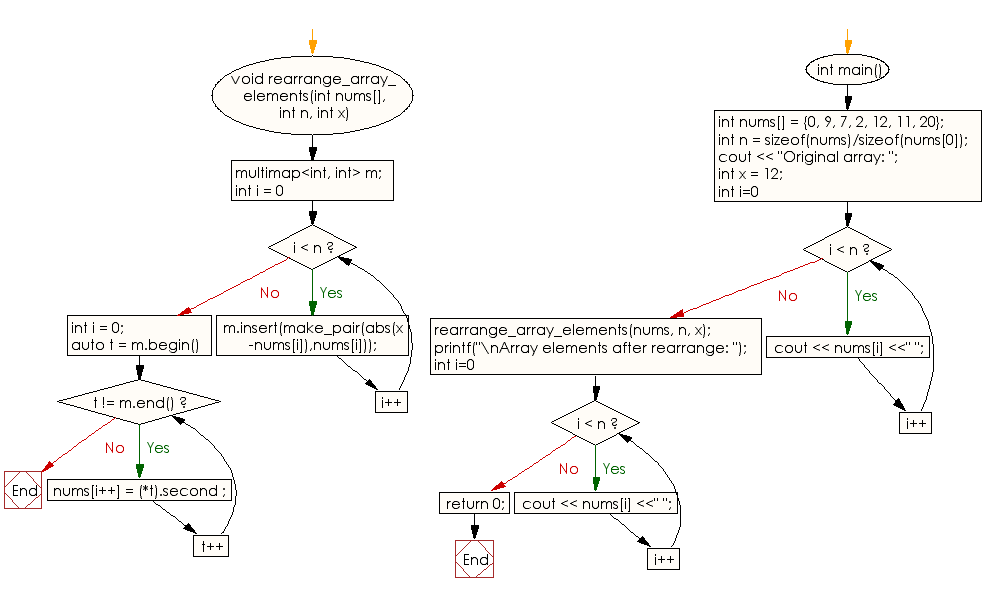 C++ Exercises: Sort an array of distinct elements according