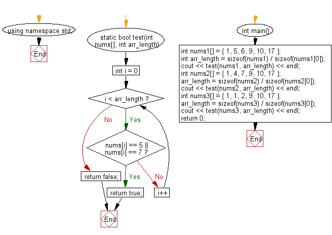 Flowchart: Check whether a given array of integers contains 5's and 7's.