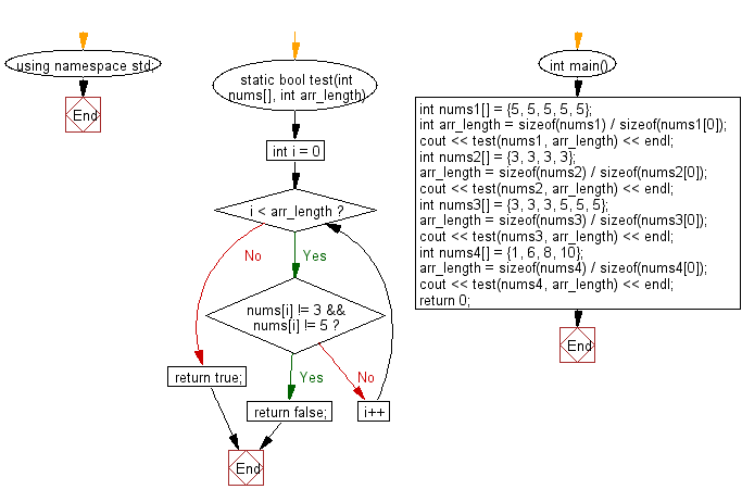 Flowchart: Check if a given array of integers contains a 3 or a 5.