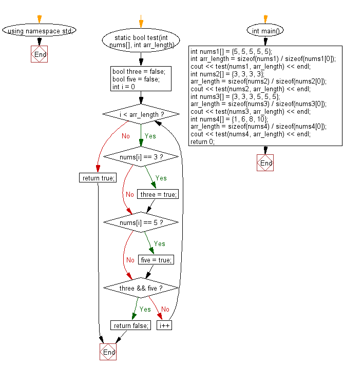 Flowchart: Check if a given array of integers contains no 3 or a 5.