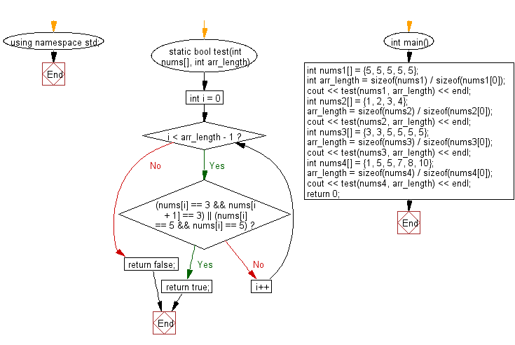 Flowchart: Check if an array of integers contains a 3 next to a 3 or a 5 next to a 5 or both.