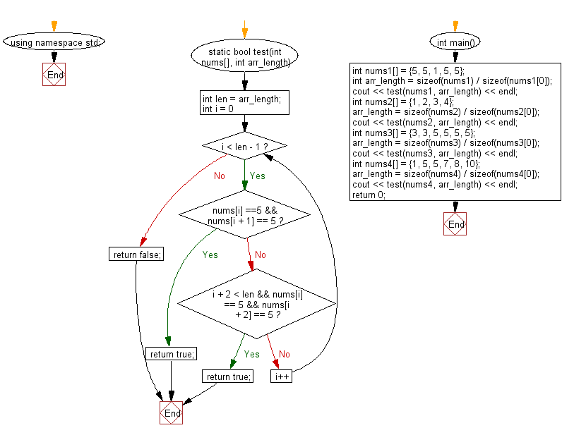Flowchart: Check a given array of integers and return true if the given array contains two 5's next to each other, or two 5 separated by one element.