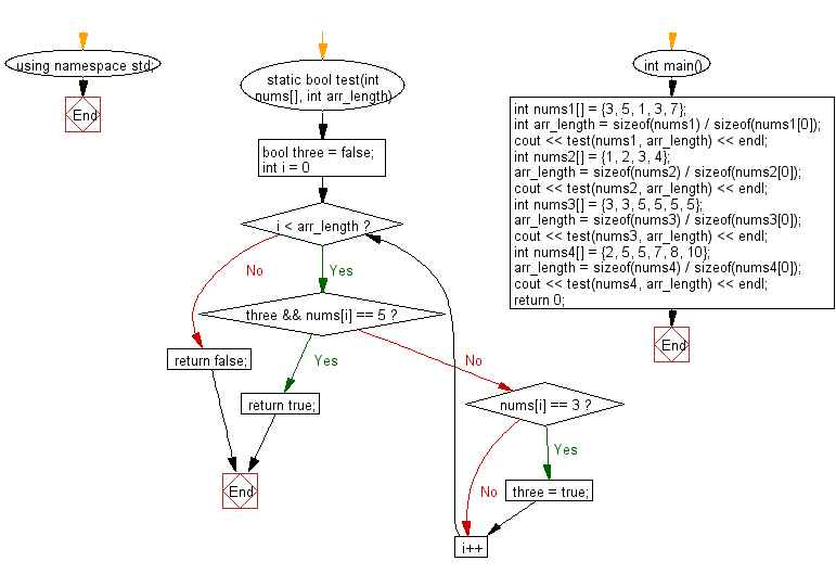 Flowchart: Check a given array of integers and return true if there is a 3 with a 5 somewhere later in the given array.