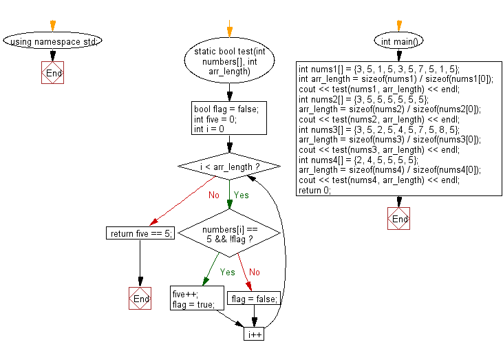 Flowchart: Check a given array of integers and return true if the value 5 appears 5 times and there are no 5 next to each other.