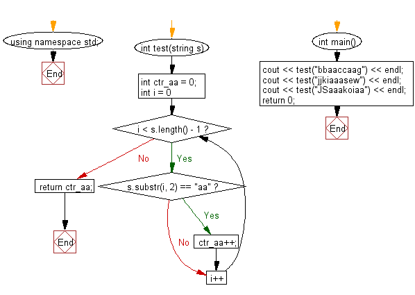 Flowchart: Count the string 'aa' in a given string and assume 'aaa' contains two 'aa'.