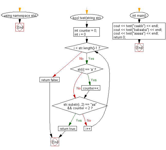 Flowchart: Check if the first appearance of 'a' in a given string is immediately followed by another 'a'.