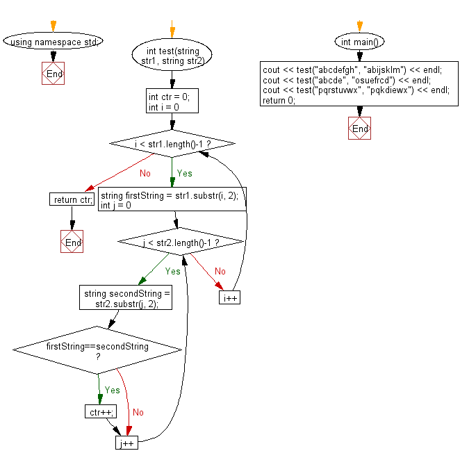 Flowchart: Compare two given strings and return the number of the positions where they contain the same length 2 substring.