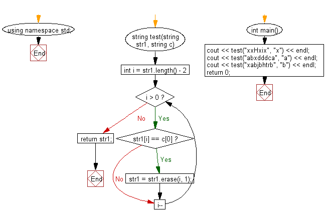 Flowchart: Create a new string from a give string where a specified character have been removed except starting and ending position of the given string.