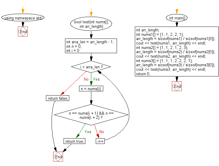 Flowchart: Check if a triple is presents in an array of integers or not.