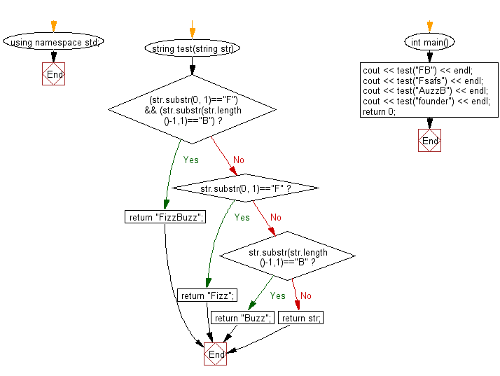 Flowchart: Check whether a given string starts with 'F' or ends with 'B'.