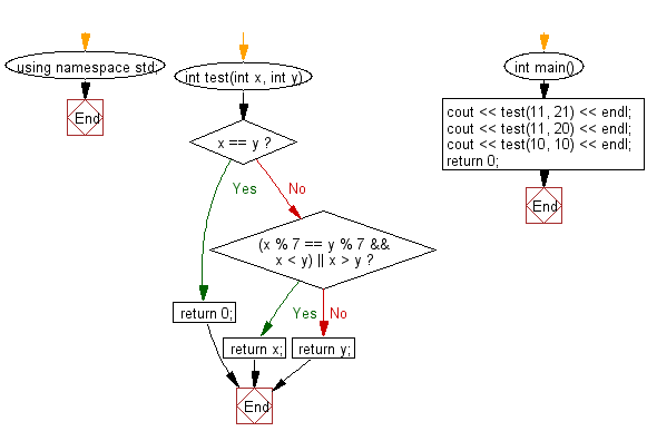 Flowchart: Find the larger from two given integers.