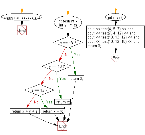 Flowchart: Compute the sum of the three integers. If one of the values is 13 then do not count it and its right towards the sum.