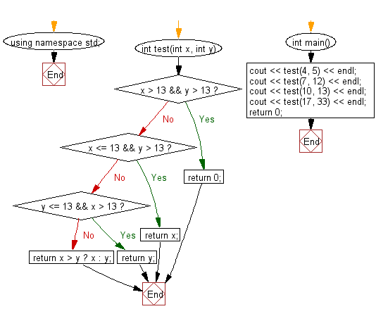 Flowchart: Check two given integers and return the value whichever value is nearest to 13 without going over.