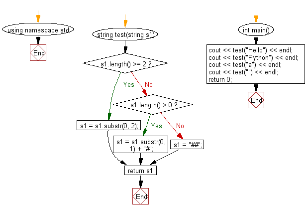 Flowchart: Create a new string of length 2, using first two characters of a given string.