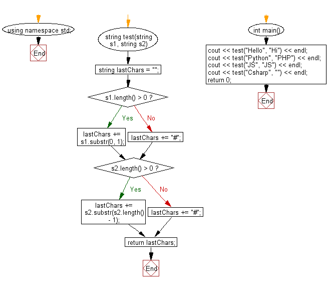 Flowchart: Create a new string taking the first character from a given string and the last character from another given string.