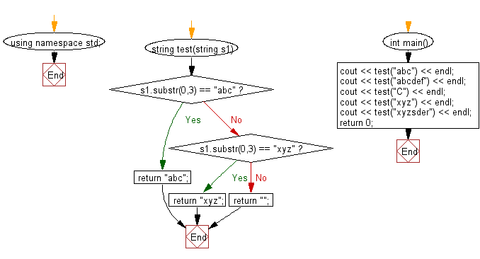 Flowchart: Check if a given string begins with 'abc' or 'xyz'.