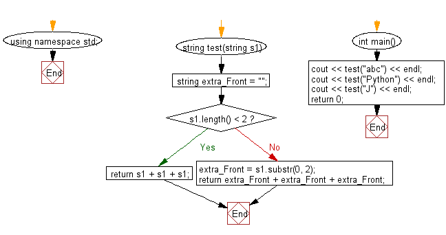 Flowchart: Create a new string using 3 copies of the first 2 characters of a given string.
