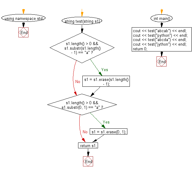 Flowchart: Create a new string from a given string without the first and last character.