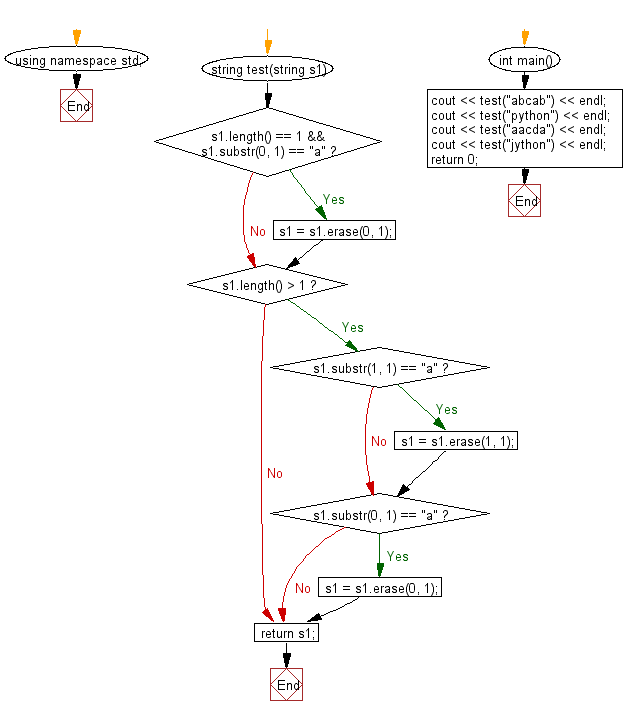 Flowchart: Create a new string from a given string. If the first or first two characters is 'a', return the string without those 'a' characters otherwise return the original given string