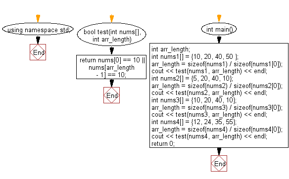 Flowchart: Check a given array of integers of length 1 or more and return true if 10 appears as either first or last element in the given array.