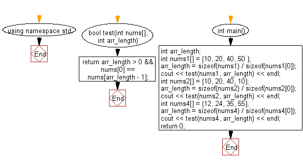Flowchart: Check a given array of integers of length 1 or more and return true if the first element and the last element are equal in the given array.