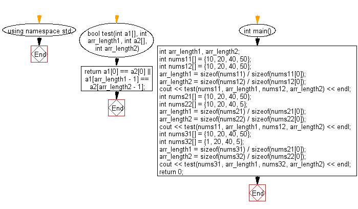 Flowchart: Check two given arrays of integers of length 1 or more and return true if they have the same first element or they have the same last element.