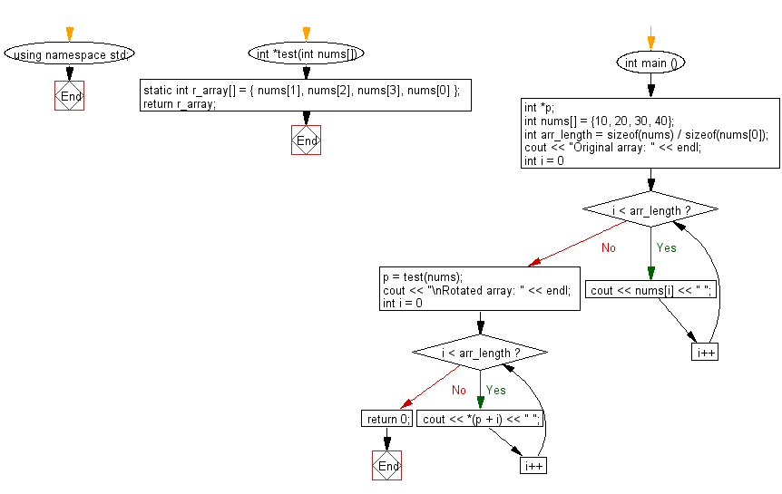 Flowchart: Rotate the elements of a given array of integers in left direction and return the new array.