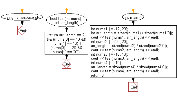 Flowchart: Check a given array of integers and return true if the array contains 10 or 20 twice.