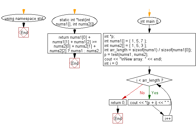 Flowchart: Compute the sum of the two given arrays of integers, length 3 and find the array which has the largest sum.