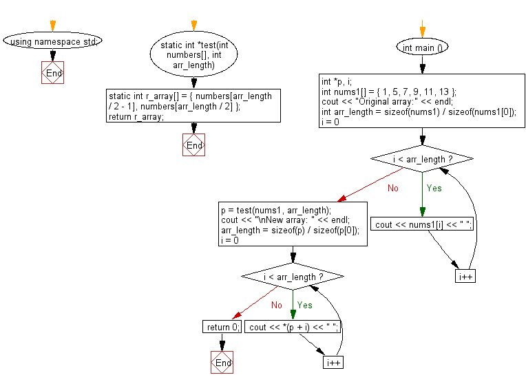 Flowchart: Create an array taking two middle elements from a given array of integers of length even.