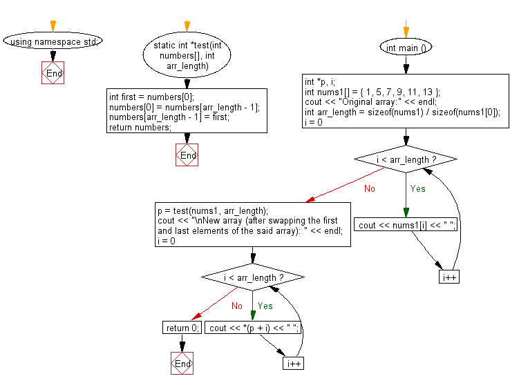 Flowchart: Create a new array swapping the first and last elements of a given array of integers and length will be least 1