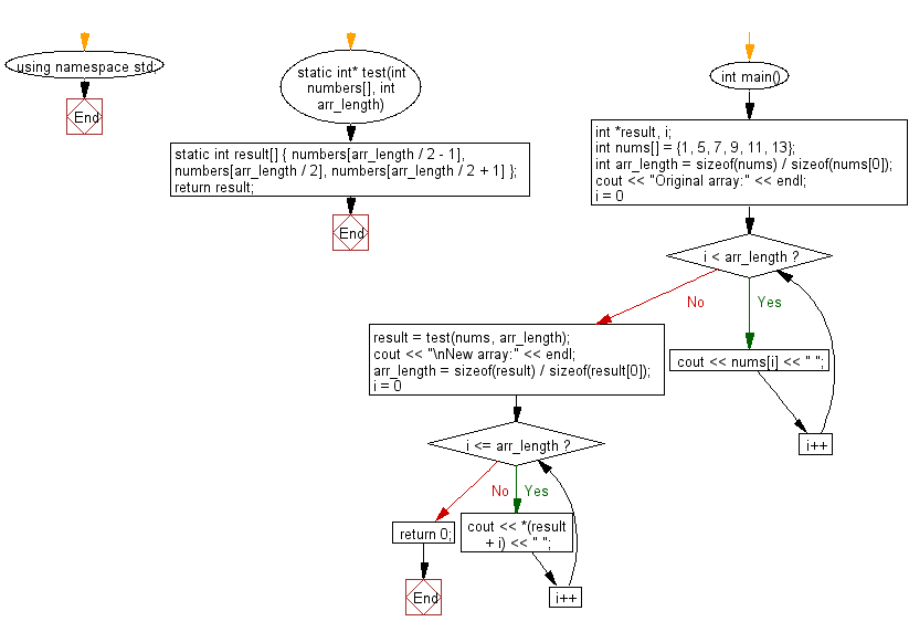 Flowchart: Create a new array length 3 from a given array the elements from the middle of the array.