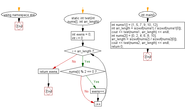Flowchart: Count even number of elements in a given array of integers.