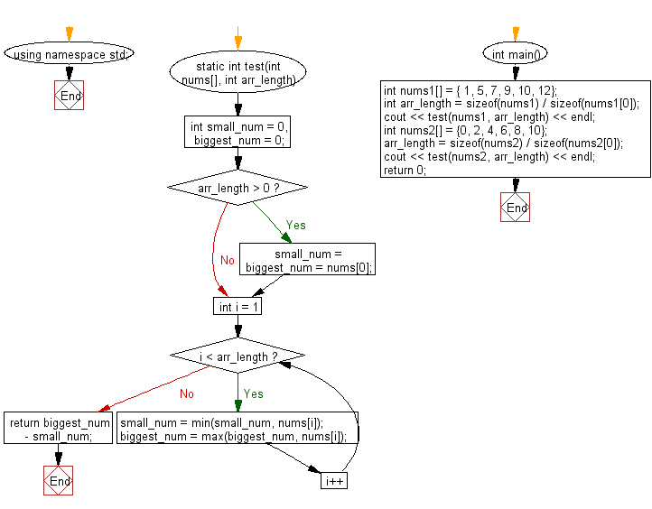 Flowchart: Compute the difference between the largest and smallest values in a given array of integers and length one or more.