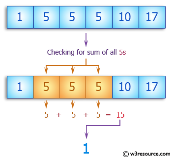 C++ Basic Algorithm Exercises: Check if the sum of all 5' in the array exactly 15 in a given array of integers.