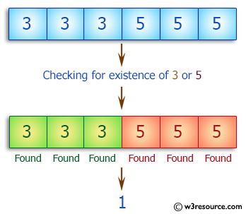C++ Basic Algorithm Exercises: Check if a given array of integers contains a 3 or a 5.