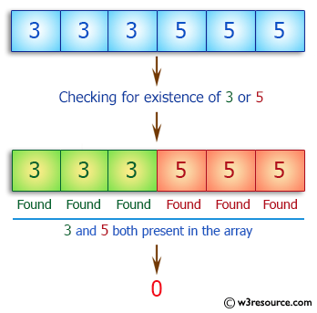 C++ Basic Algorithm Exercises: Check if a given array of integers contains no 3 or a 5.